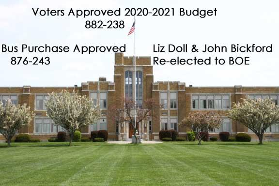 2020-2021 Budget approved